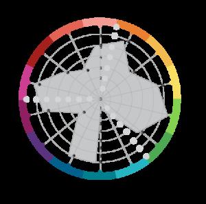 Kompassdiagrammet
